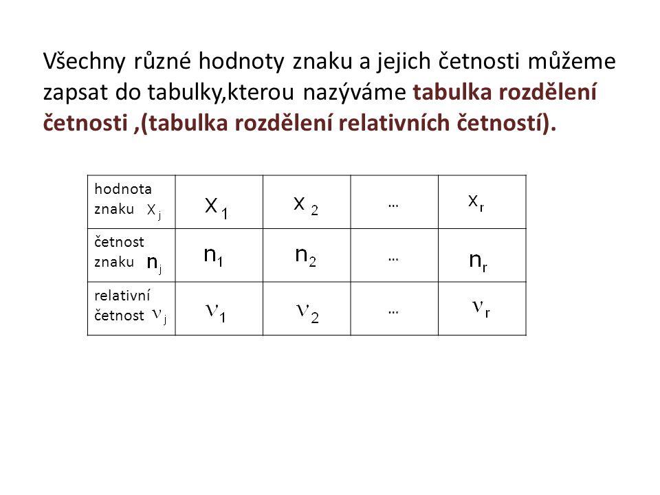 Všechny různé hodnoty znaku a jejich četnosti můžeme zapsat do tabulky,kterou nazýváme tabulka rozdělení četnosti,(tabulka rozdělení relativních četno