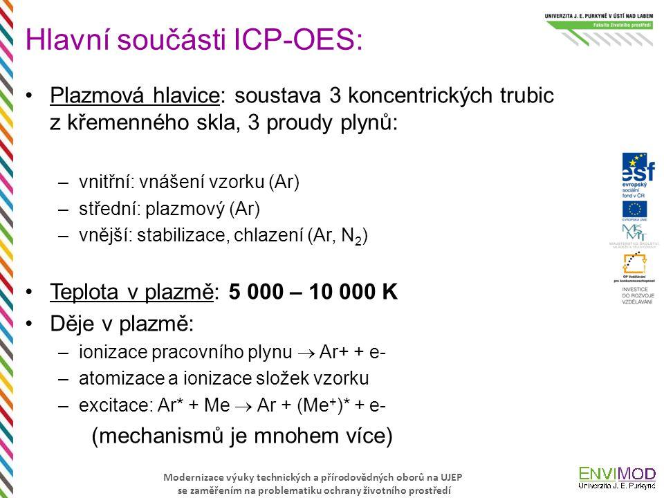 Modernizace výuky technických a přírodovědných oborů na UJEP se zaměřením na problematiku ochrany životního prostředí Hlavní součásti ICP-OES: Plazmov