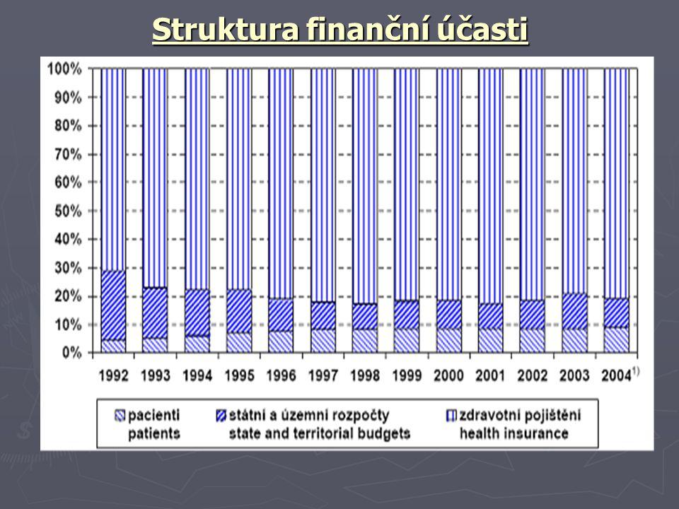 Struktura finanční účasti