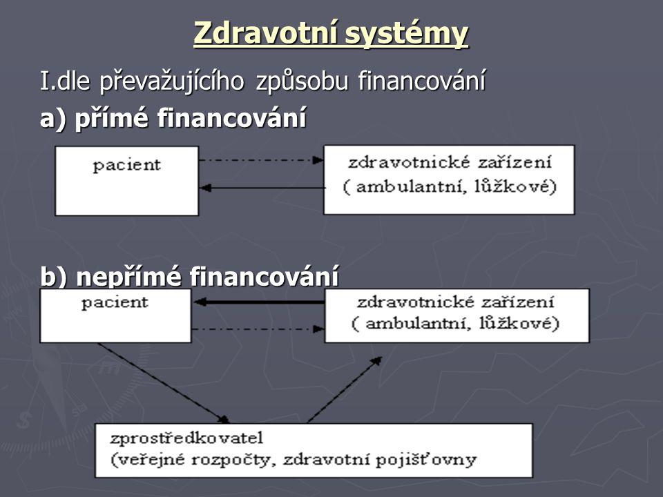 Zdravotní systémy I.dle převažujícího způsobu financování a) přímé financování b) nepřímé financování