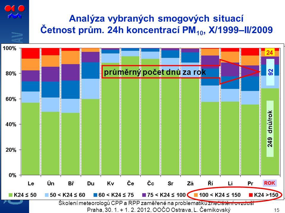 Školení meteorologů CPP a RPP zaměřené na problematiku znečištění ovzduší Praha, 30.