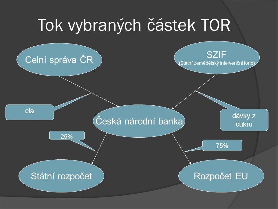 Tok vybraných částek TOR Celní správa ČR Česká národní banka Státní rozpočetRozpočet EU SZIF (Státní zemědělský intervenční fond) cla dávky z cukru 25% 75%