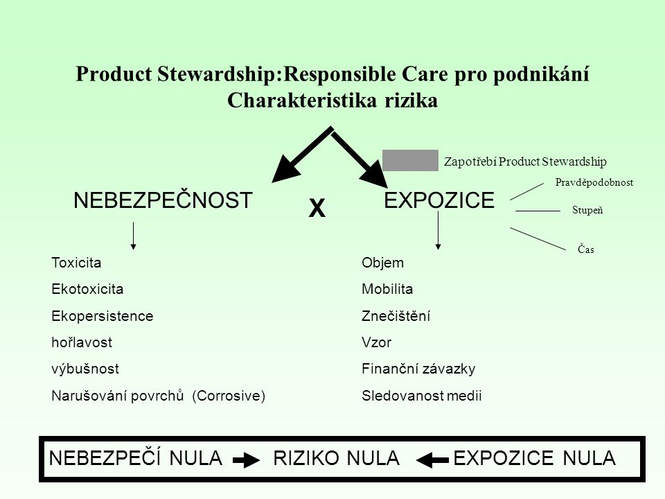 Product Stewardship:Responsible Care pro podnikání Charakteristika rizika EXPOZICENEBEZPEČNOST X Objem Mobilita Znečištění Vzor Finanční závazky Sledovanost medii Toxicita Ekotoxicita Ekopersistence hořlavost výbušnost Narušování povrchů (Corrosive) NEBEZPEČÍ NULA RIZIKO NULA EXPOZICE NULA Zapotřebí Product Stewardship Pravděpodobnost Stupeň Čas