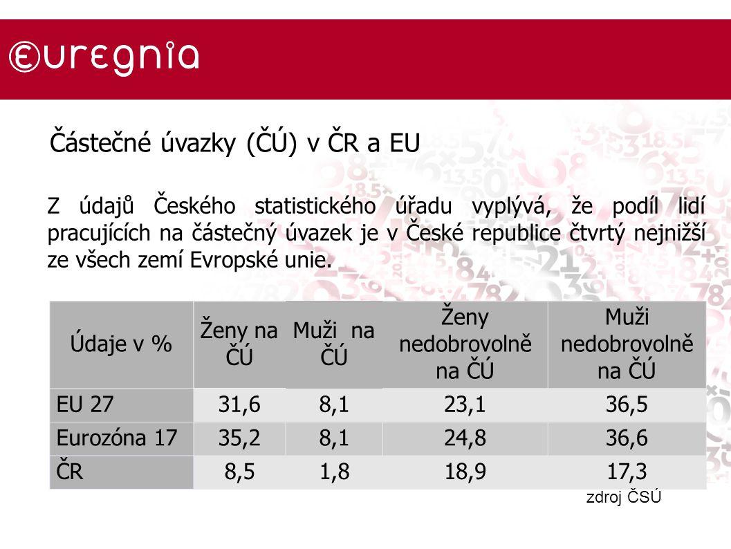Údaje v % Ženy na ČÚ Muži na ČÚ Ženy nedobrovolně na ČÚ Muži nedobrovolně na ČÚ EU 2731,68,123,136,5 Eurozóna 1735,28,124,836,6 ČR8,51,818,917,3 zdroj ČSÚ Částečné úvazky (ČÚ) v ČR a EU Z údajů Českého statistického úřadu vyplývá, že podíl lidí pracujících na částečný úvazek je v České republice čtvrtý nejnižší ze všech zemí Evropské unie.