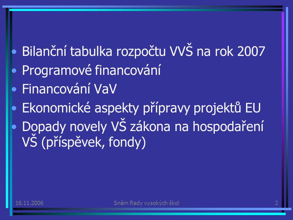 16.11.2006Sněm Rady vysokých škol2 Bilanční tabulka rozpočtu VVŠ na rok 2007 Programové financování Financování VaV Ekonomické aspekty přípravy projektů EU Dopady novely VŠ zákona na hospodaření VŠ (příspěvek, fondy)