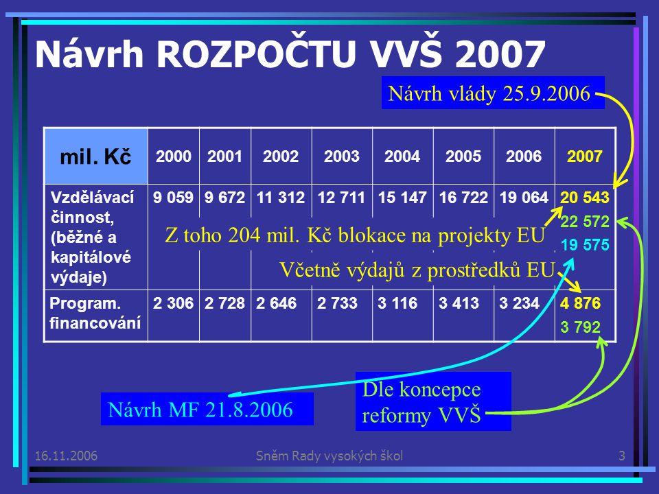 16.11.2006Sněm Rady vysokých škol4 MEZIROČNÍ ZMĚNA: +7,76% Vstupy: Nárůst počtu studentů cca o 19 000 oproti roku 2006 Blokace části prostředků na spolufinancování projektů EU Výplata sociálních stipendií, na která nebyly ve srovnávacím rozpočtu 2006 plánovány žádné prostředky Makroekonomické indikátory: Předpokládaná meziroční míra inflace 2,8%, růst objemu mzdových prostředků cca 7,5%, růst HDP cca 5% Předpokládané důsledky: Prostředky se spotřebují na pokrytí financování nárůstu počtu studentů (ukazatele A, B1, C a U) a částečné spolufinancování projektů EU (204 mil.