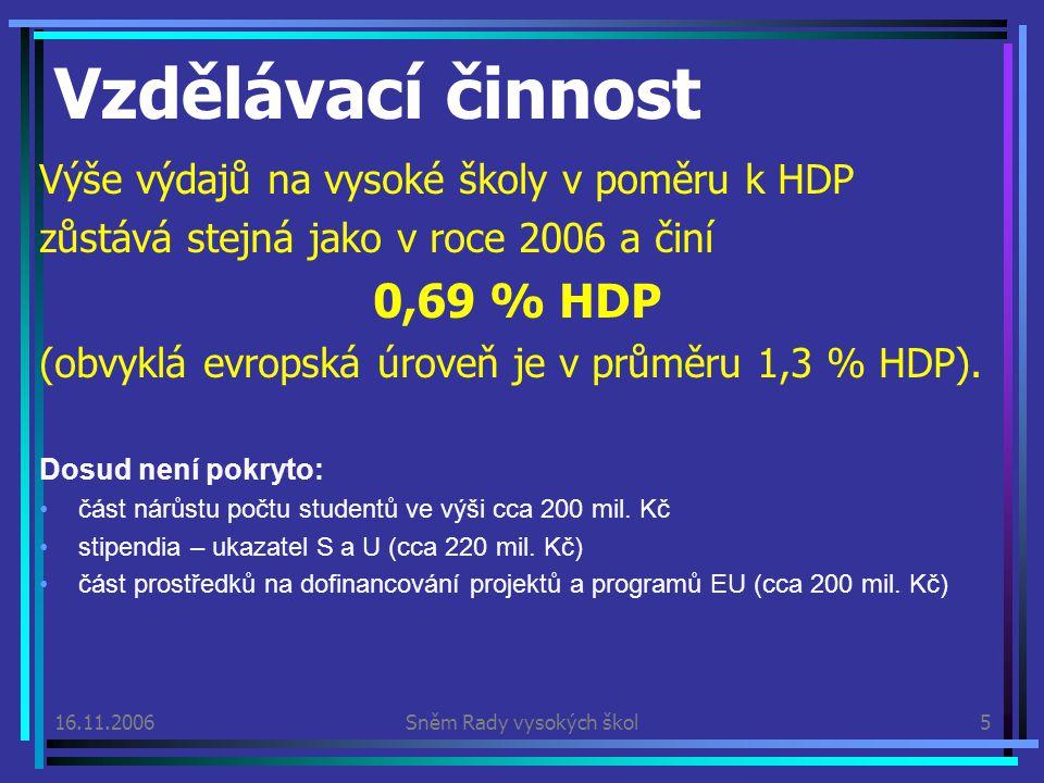 16.11.2006Sněm Rady vysokých škol5 Výše výdajů na vysoké školy v poměru k HDP zůstává stejná jako v roce 2006 a činí 0,69 % HDP (obvyklá evropská úroveň je v průměru 1,3 % HDP).