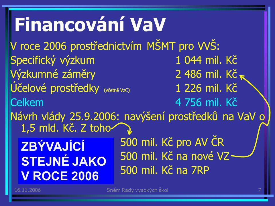 16.11.2006Sněm Rady vysokých škol7 V roce 2006 prostřednictvím MŠMT pro VVŠ: Specifický výzkum1 044 mil.