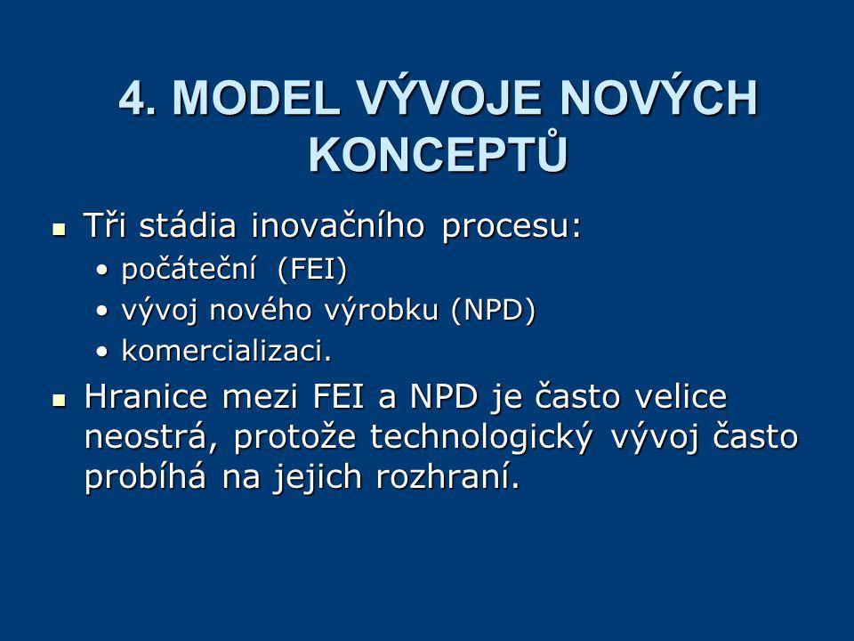 4. MODEL VÝVOJE NOVÝCH KONCEPTŮ Tři stádia inovačního procesu: Tři stádia inovačního procesu: počáteční (FEI)počáteční (FEI) vývoj nového výrobku (NPD