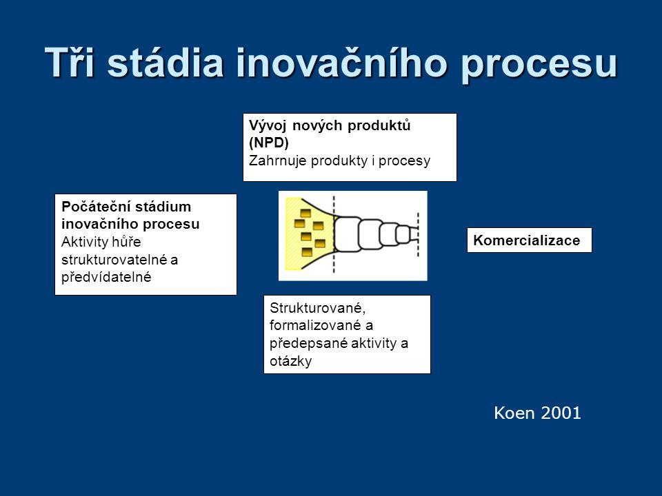 Tři stádia inovačního procesu Počáteční stádium inovačního procesu Aktivity hůře strukturovatelné a předvídatelné Vývoj nových produktů (NPD) Zahrnuje produkty i procesy Strukturované, formalizované a předepsané aktivity a otázky Komercializace Koen 2001