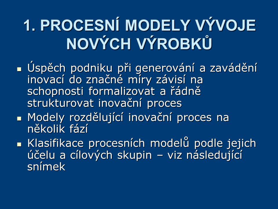Cíle procesních modelů Cíle Cílová skupina VýzkumníciStudentiPraktici Deskriptivní modely Popis a hodnocení skutečného stavu x.