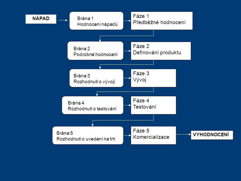 NÁPADBrána 1 Hodnocení nápadů Fáze 1 Předběžné hodnocení Brána 2 Podrobné hodnocení Fáze 2 Definování produktu Brána 3 Rozhodnutí o vývoji Fáze 3 Vývoj Brána 4 Rozhodnutí o testování Fáze 4 Testování Brána 5 Rozhodnutí o uvedení na trh Fáze 5 Komercializace VYHODNOCENÍ