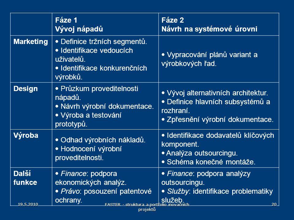 Fáze 1 Vývoj nápadů Fáze 2 Návrh na systémové úrovni Marketing  Definice tržních segmentů.  Identifikace vedoucích uživatelů.  Identifikace konkure