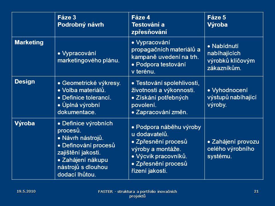 Fáze 3 Podrobný návrh Fáze 4 Testování a zpřesňování Fáze 5 Výroba Marketing  Vypracování marketingového plánu.  Vypracování propagačních materiálů