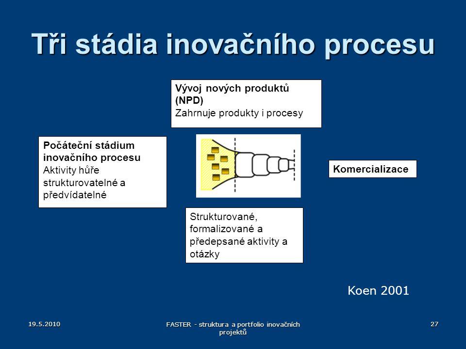 Tři stádia inovačního procesu Počáteční stádium inovačního procesu Aktivity hůře strukturovatelné a předvídatelné Vývoj nových produktů (NPD) Zahrnuje