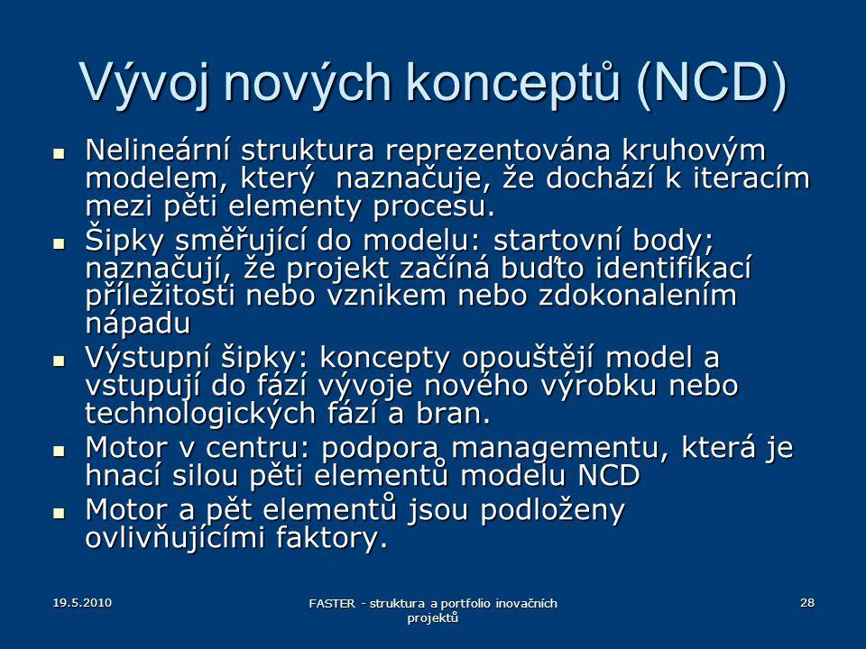 Vývoj nových konceptů (NCD) Nelineární struktura reprezentována kruhovým modelem, který naznačuje, že dochází k iteracím mezi pěti elementy procesu. N
