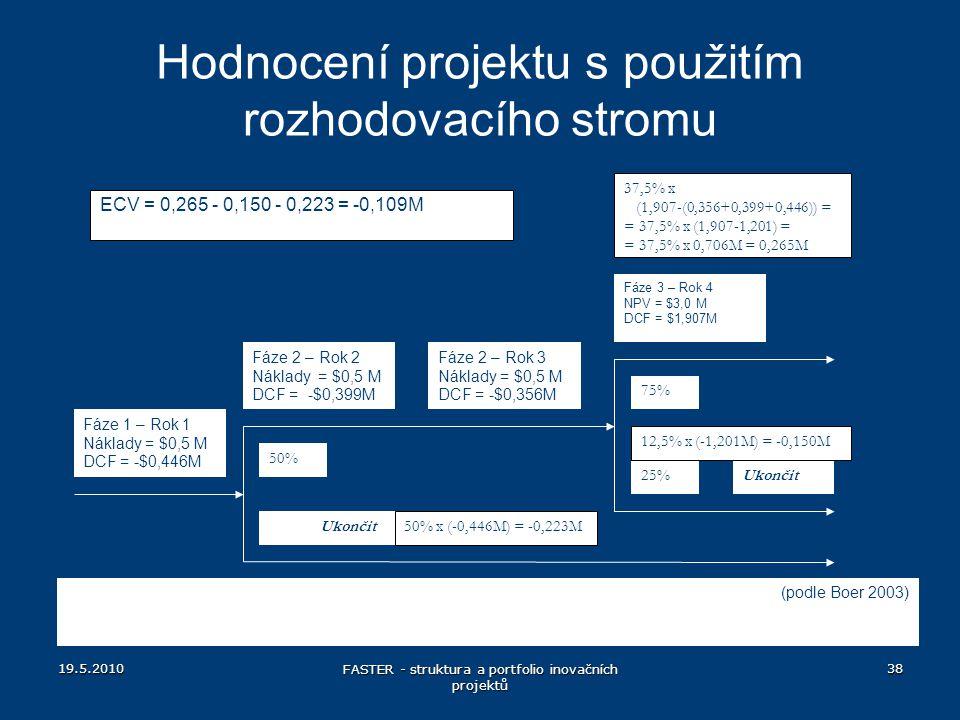 19.5.2010 FASTER - struktura a portfolio inovačních projektů 38 Hodnocení projektu s použitím rozhodovacího stromu Fáze 1 – Rok 1 Náklady = $0,5 M DCF