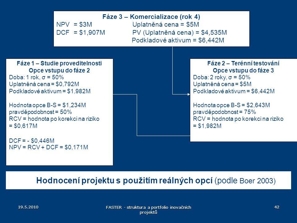 19.5.2010 FASTER - struktura a portfolio inovačních projektů 42 Fáze 3 – Komercializace (rok 4) NPV = $3M Uplatněná cena = $5M DCF = $1,907M PV (Uplat