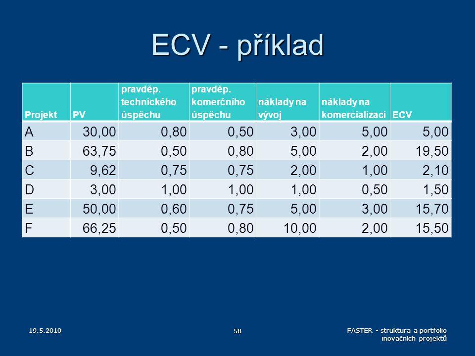 ECV - příklad ProjektPV pravděp. technického úspěchu pravděp. komerčního úspěchu náklady na vývoj náklady na komercializaciECV A30,000,800,503,005,00