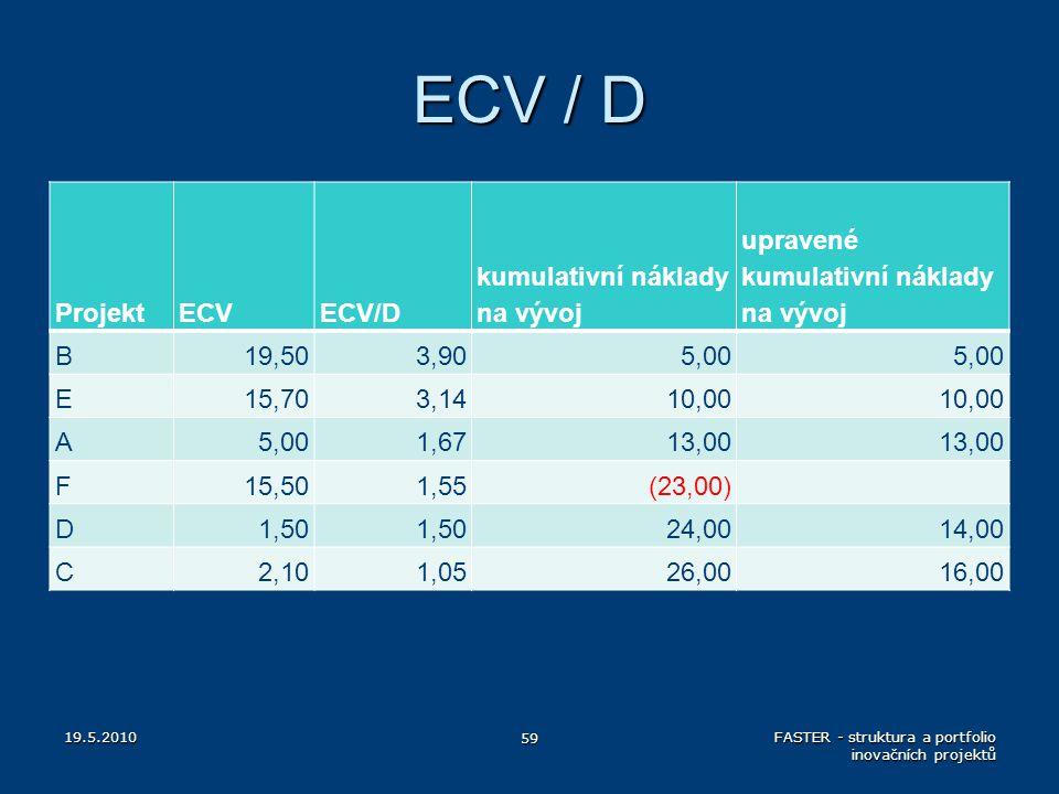 ECV / D ProjektECVECV/D kumulativní náklady na vývoj upravené kumulativní náklady na vývoj B19,503,905,00 E15,703,1410,00 A5,001,6713,00 F15,501,55(23