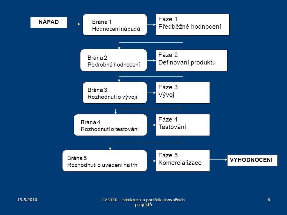 19.5.2010 FASTER - struktura a portfolio inovačních projektů 37 Očekávaná hodnota projektu (ECV) Vývoj D ECV ANO NE Úspěšný vývoj p d Neúspěšný vývoj Komercializace C ANO NE Úspěšná komercializace p C Neúspěšná komercializace PV PV ECV = očekávaná hodnota projektu p d = pravděpodobnost úspěšného vývoje p c = pravděpodobnost úspěšné komercializace D = náklady na vývoj C = náklady na komercializaci PV = čistá současná hodnota očekávaných výnosů projektu ECV = [(PV * p c – C) * p d ] – D (podle Cooper 2001)