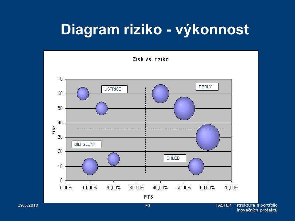 19.5.2010 70 FASTER - struktura a portfolio inovačních projektů Diagram riziko - výkonnost ÚSTŘICE PERLY BÍLÍ SLONI CHLÉB