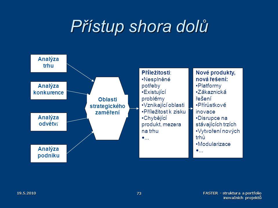 Přístup shora dolů 19.5.2010 73 FASTER - struktura a portfolio inovačních projektů Analýza trhu Analýza odvětv í Analýza konkurence Analýza podniku Ob