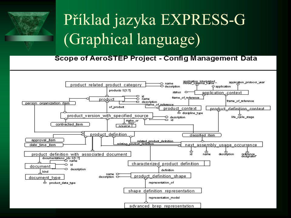 Jazyk EXPRESS  EXPRESS-C (EXPRESS with static and behavioural modelling capabilities)  EXPRESS-G (Graphical language)  EXPRESS-I (Instantiation language)  EXPRESS-M (Mapping definition language)  EXPRESS-P (Process definition language)  EXPRESS-V (Extension of EXPRESS which enables the creation of views)  EXPRESS-X (Merger of M and V)
