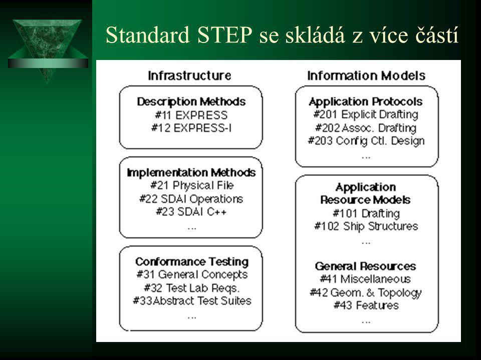 Standard STEP se skládá z více částí