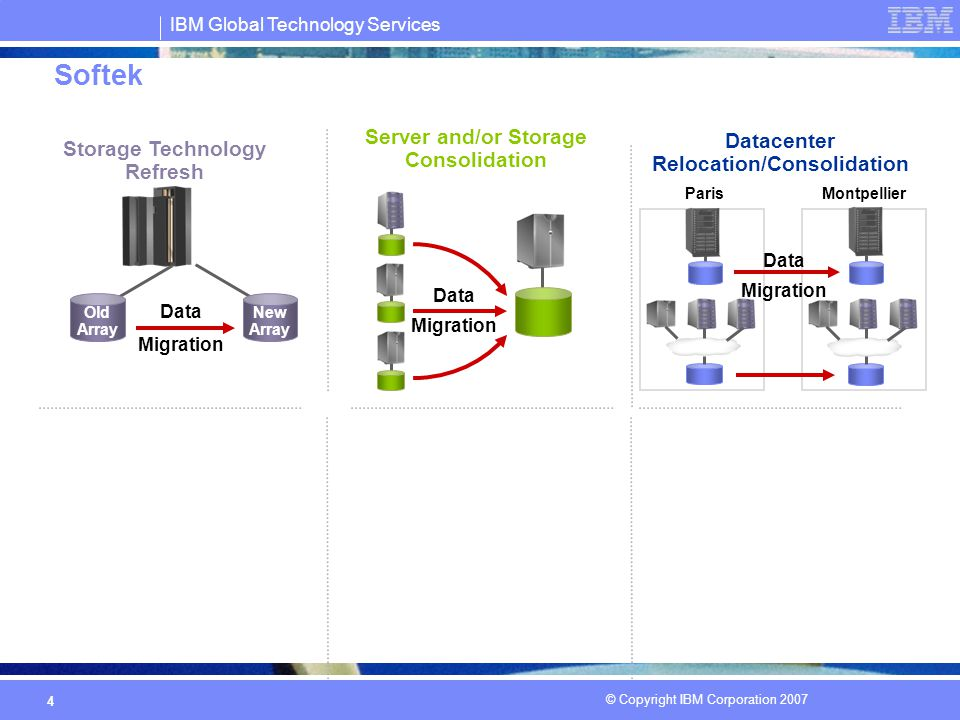 IBM Global Technology Services © Copyright IBM Corporation 2007 15 Příklad řešení Automated management of wide-area failover/switchover Establishes failover technology standard Provides near- continuous availability of applications Data replication across sites Reliable recovery from disasters Browser-based Administration for all platforms