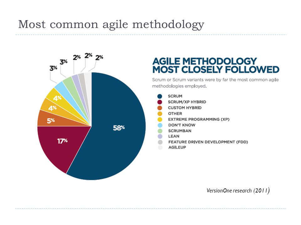 Most common agile methodology 6.10.201211 VersionOne research (2011 )