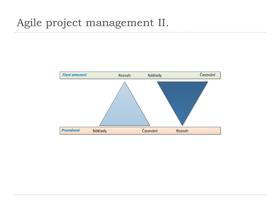 Agile project management II