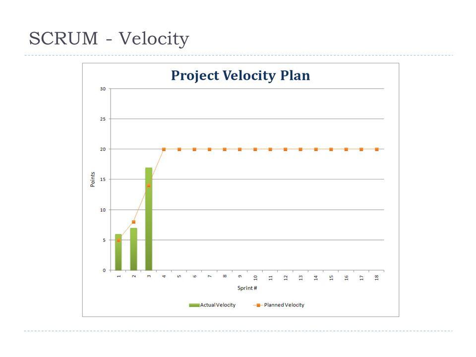 SCRUM - Velocity 6.10.201224