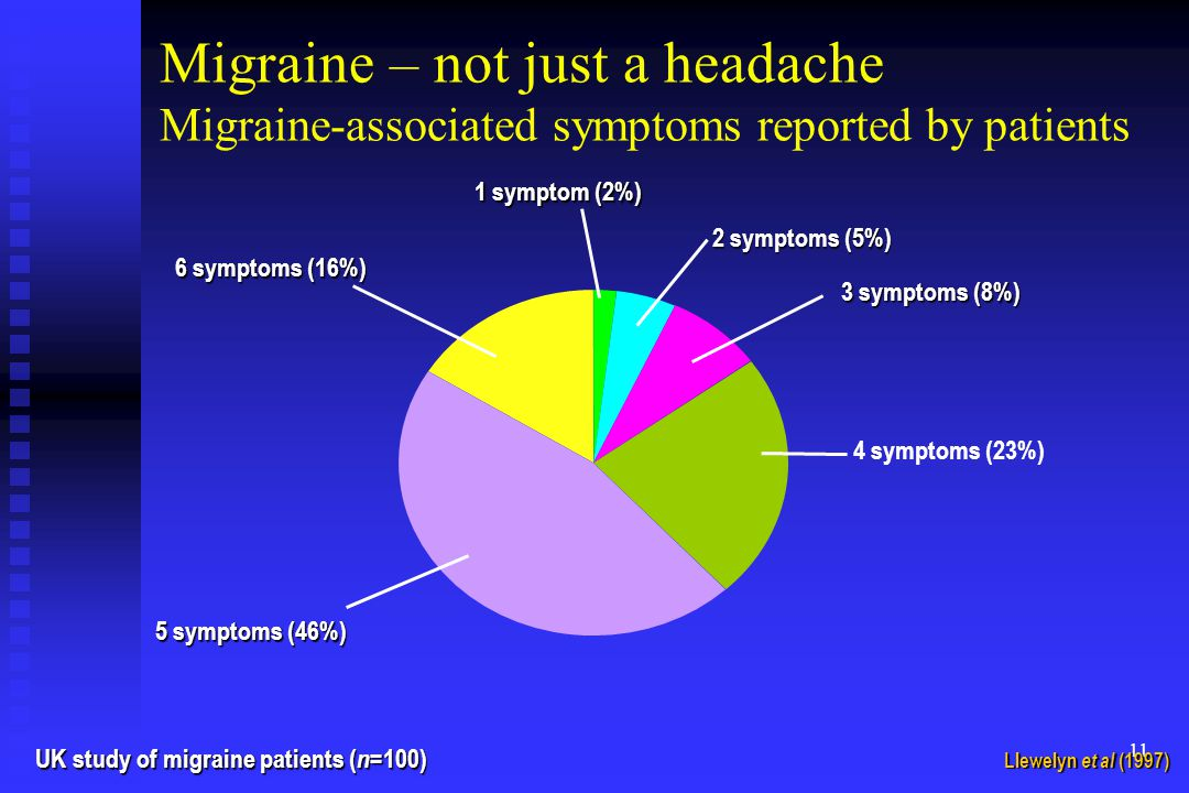 11 Migraine – not just a headache Migraine-associated symptoms reported by patients Llewelyn et al (1997) UK study of migraine patients ( n =100) 6 symptoms (16%) 1 symptom (2%) 2 symptoms (5%) 3 symptoms (8%) 4 symptoms (23%) 5 symptoms (46%)