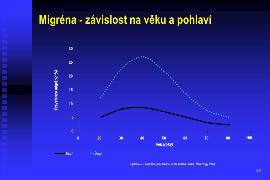 15 Migréna - závislost na věku a pohlaví Muži Ženy 0 5 10 15 20 25 30 020304050607080 100 Prevalence migrény (%) Věk (roky) Lipton RB - Migraine preva