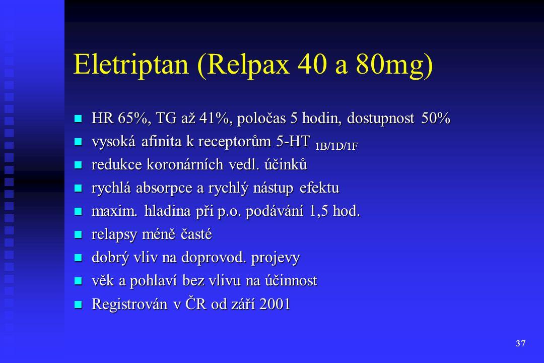 37 Eletriptan (Relpax 40 a 80mg) HR 65%, TG až 41%, poločas 5 hodin, dostupnost 50% HR 65%, TG až 41%, poločas 5 hodin, dostupnost 50% vysoká afinita