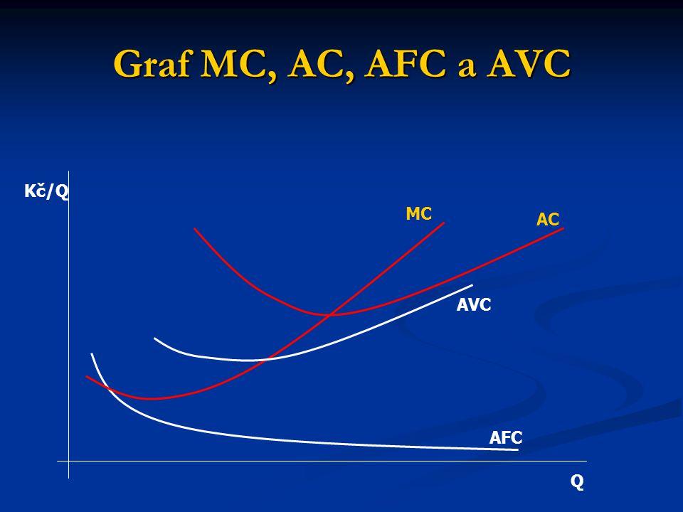 Graf MC, AC, AFC a AVC AFC AVC AC MC Q Kč/Q
