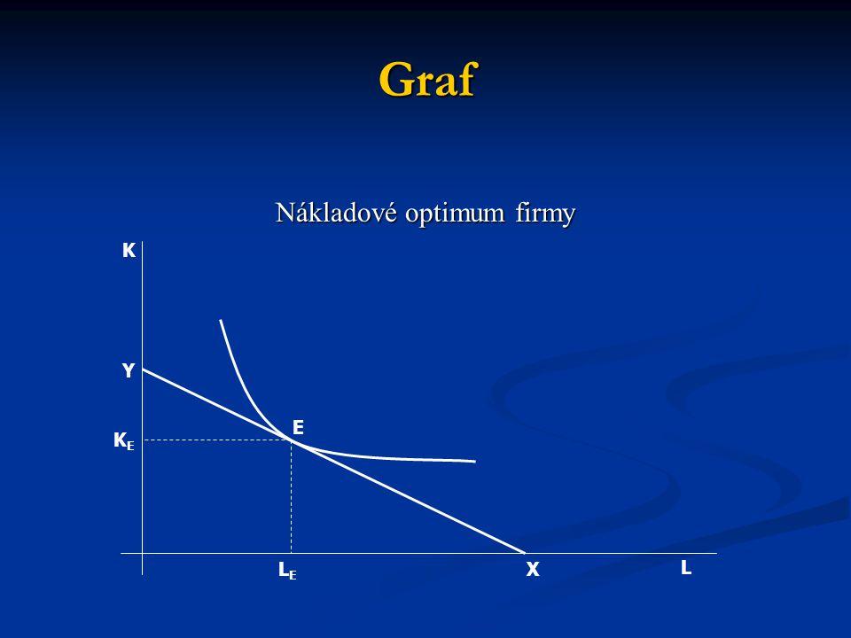 Graf Nákladové optimum firmy E L K Y XLELE KEKE