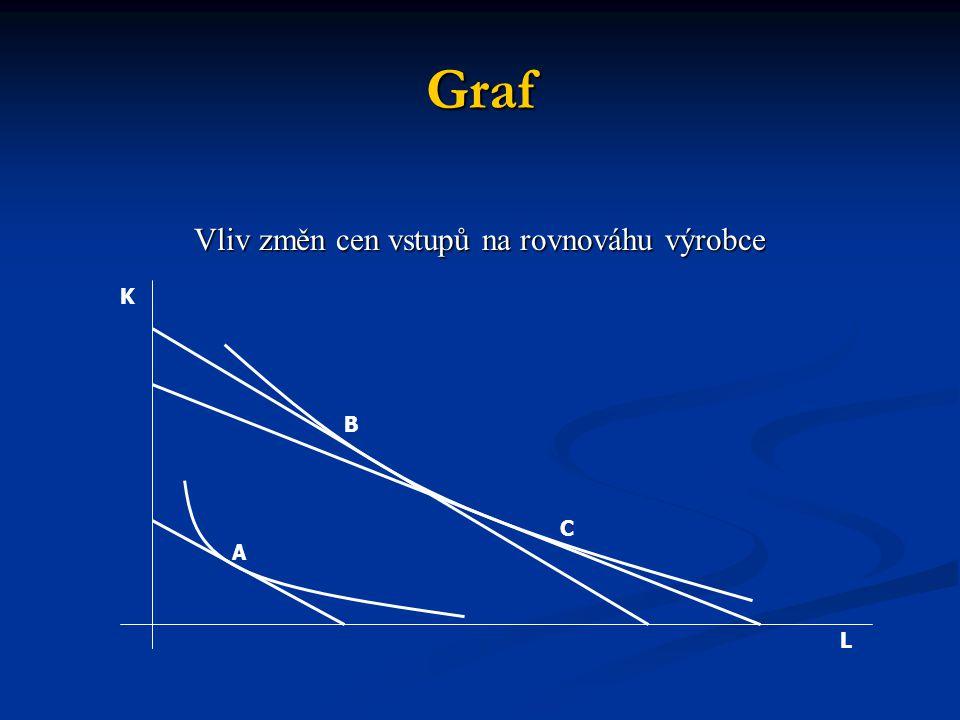 Graf Vliv změn cen vstupů na rovnováhu výrobce A B C L K