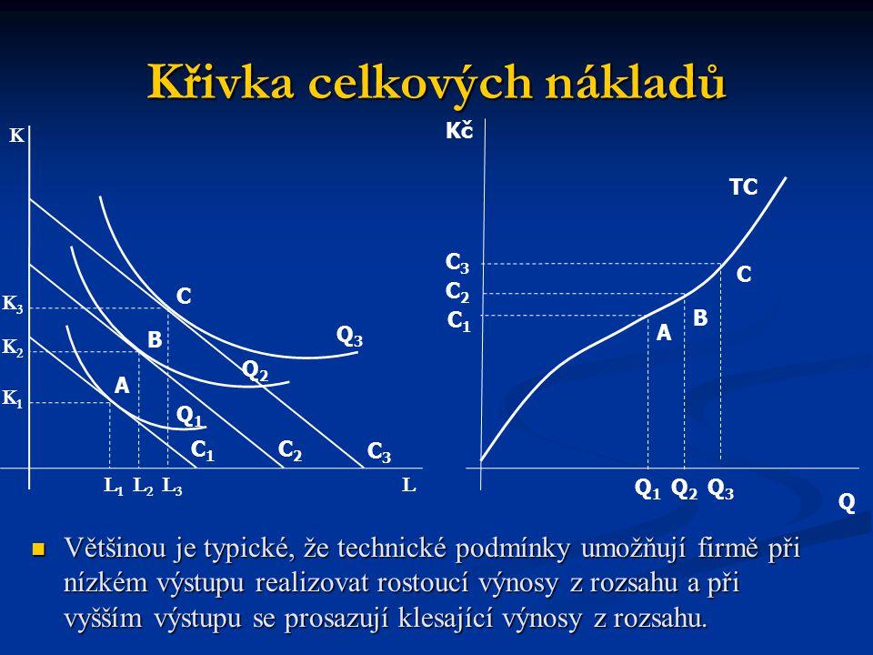 Křivka celkových nákladů Q TC Kč A B C Q1Q1 Q2Q2 Q3Q3 C1C1 C2C2 C3C3 L K L1L1 L2L2 L3L3 K1K1 K2K2 K3K3 A B C C1C1 C2C2 C3C3 Q1Q1 Q2Q2 Q3Q3 Většinou je