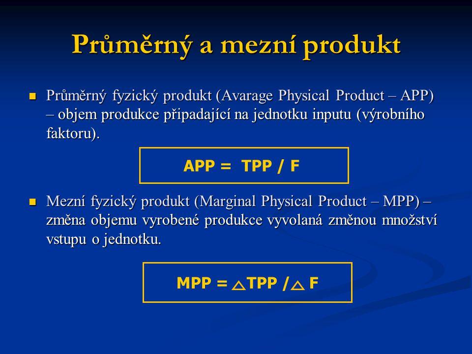 Průměrný a mezní produkt Průměrný fyzický produkt (Avarage Physical Product – APP) – objem produkce připadající na jednotku inputu (výrobního faktoru)