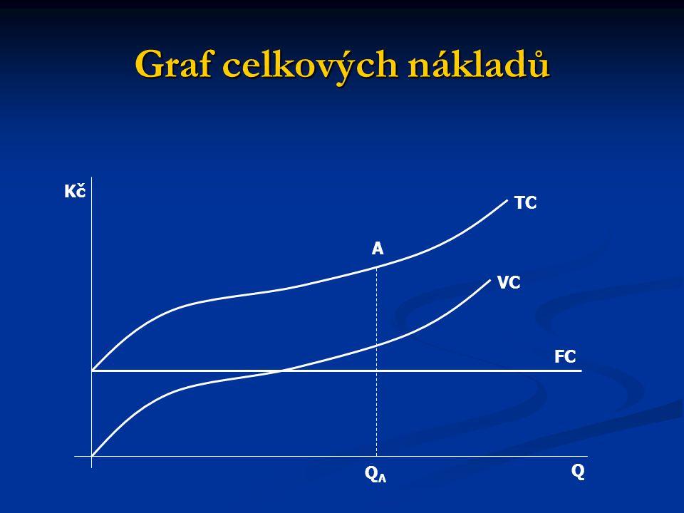 Graf celkových nákladů Q A QAQA FC VC TC Kč