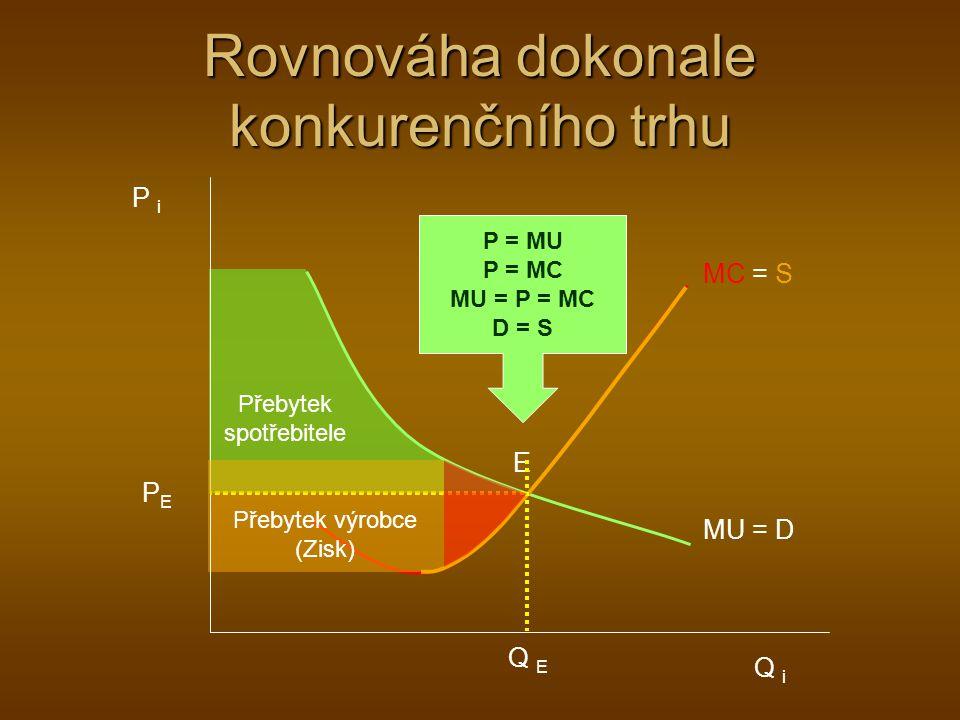 Rovnováha dokonale konkurenčního trhu Přebytek spotřebitele Přebytek výrobce (Zisk) MC = S MU = D P i Q i Q E PEPE E P = MU P = MC MU = P = MC D = S