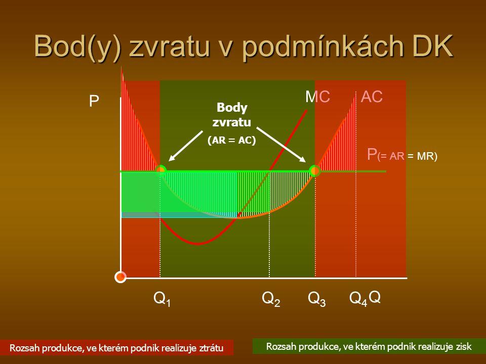 Bod(y) zvratu v podmínkách DK P Q MC AC P (= AR = MR) Q2Q2 Q1Q1 Q3Q3 Q4Q4 Body zvratu (AR = AC) Rozsah produkce, ve kterém podnik realizuje zisk Rozsah produkce, ve kterém podnik realizuje ztrátu