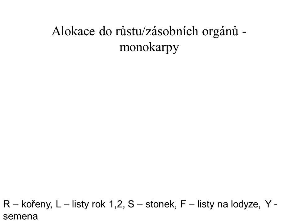 Alokace do růstu/zásobních orgánů - monokarpy R – kořeny, L – listy rok 1,2, S – stonek, F – listy na lodyze, Y - semena