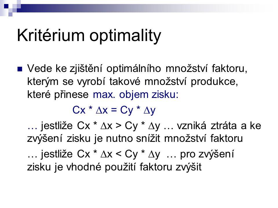 Kritérium optimality Vede ke zjištění optimálního množství faktoru, kterým se vyrobí takové množství produkce, které přinese max. objem zisku: Cx * 