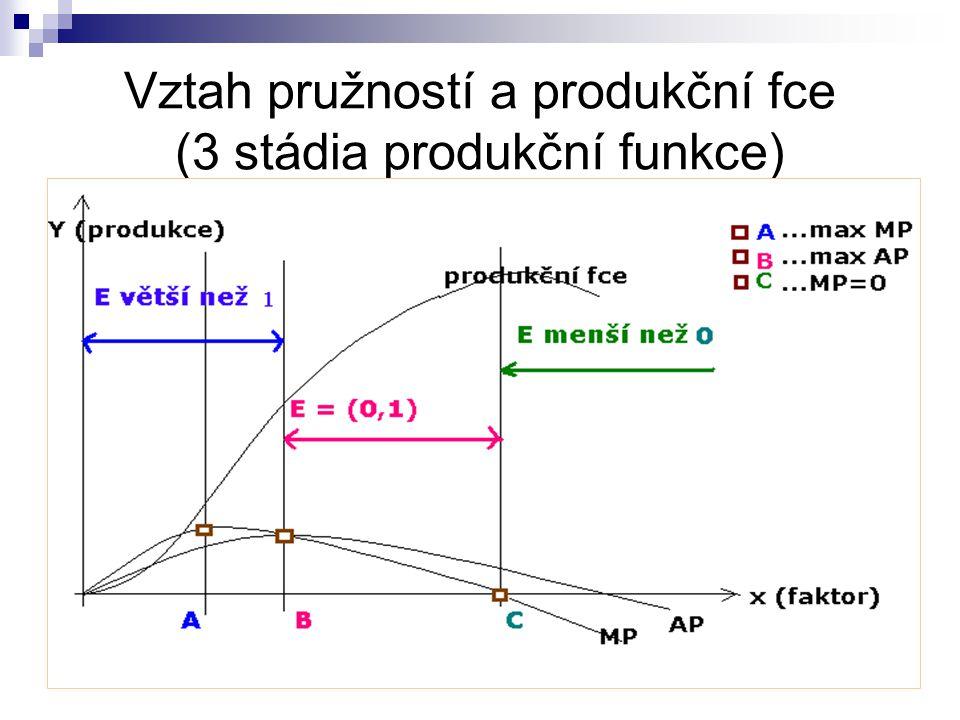 Efektivnost vynakládání proměnlivého faktoru Pp = (0;1) Klesající MP i AP 2.