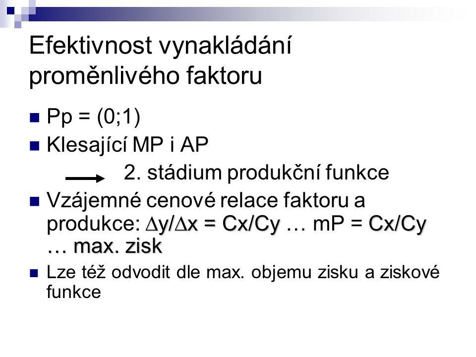 Efektivnost vynakládání proměnlivého faktoru Pp = (0;1) Klesající MP i AP 2. stádium produkční funkce  y/  x = Cx/CyCx/Cy … max. zisk Vzájemné cenov