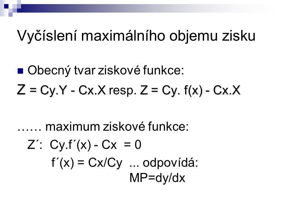 Vyčíslení maximálního objemu zisku Obecný tvar ziskové funkce: Z = Cy.Y - Cx.XZ = Cy. f(x) - Cx.X Z = Cy.Y - Cx.X resp. Z = Cy. f(x) - Cx.X …… maximum