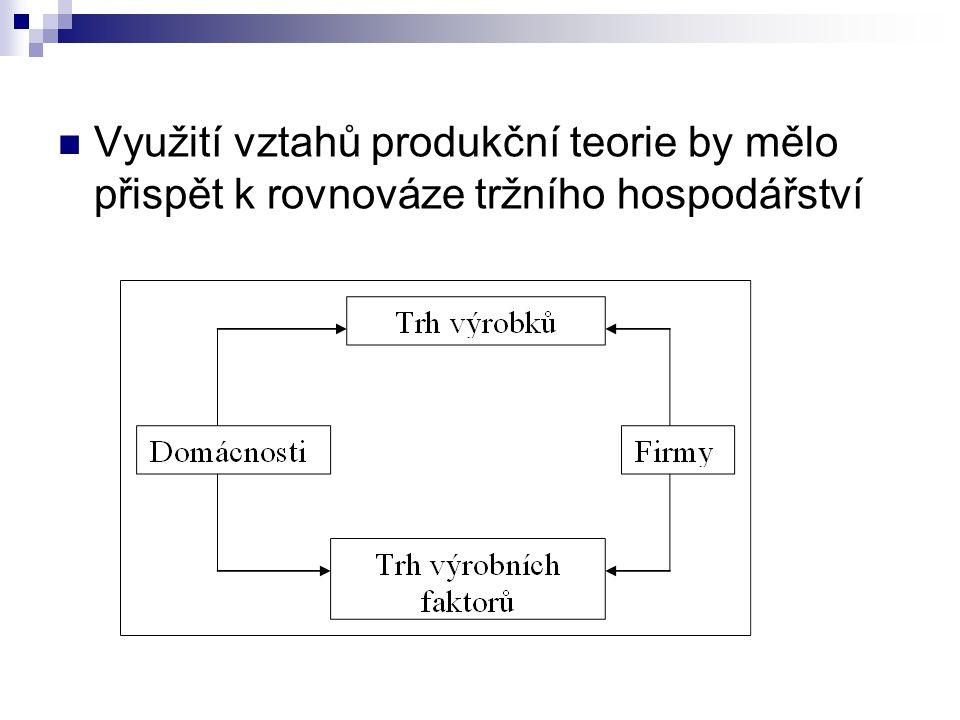 Využití vztahů produkční teorie by mělo přispět k rovnováze tržního hospodářství